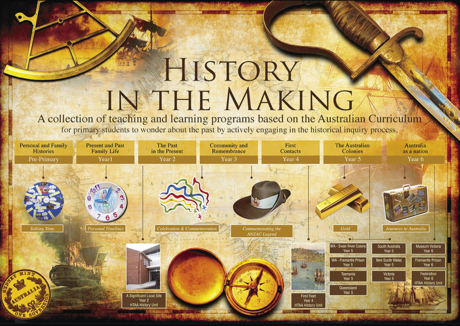 ... Programs based on the Australian Curriculum for primary students to  wonder about the past by actively engaging in the historical inquiry  process.